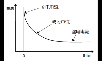 片状多层陶瓷电容器|绝缘阻抗值的规定和单位