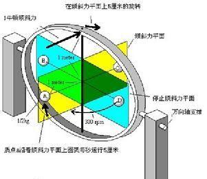 角速度传感器和陀螺仪是