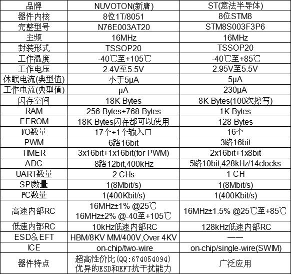 新唐n76e003at20和stm8s003f3p6技术指标对比