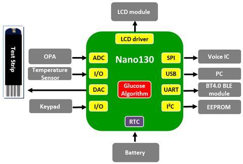 新塘Nano130血糖仪解决方案