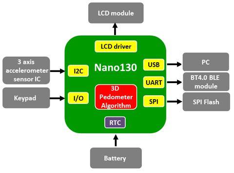 新唐Nano130系列计步器解决方案