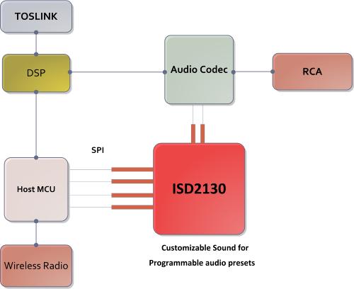 ISD2130 -Gamiming headset
