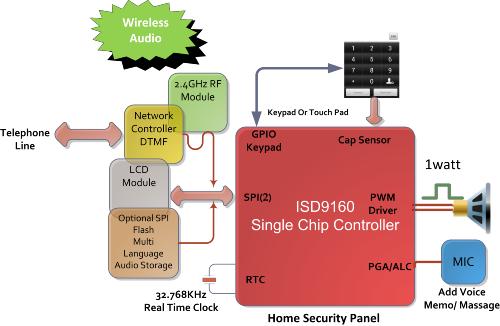 ISD9160 Security Panel