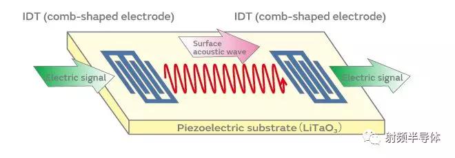 图2.表面声波器件