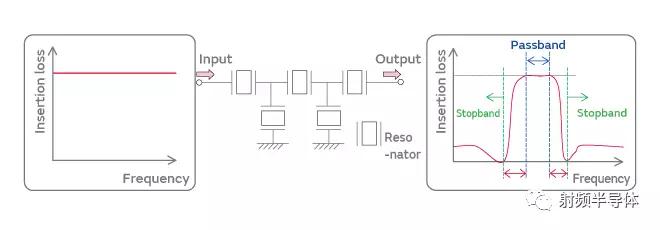 rf滤波器(梯形电路)说明图