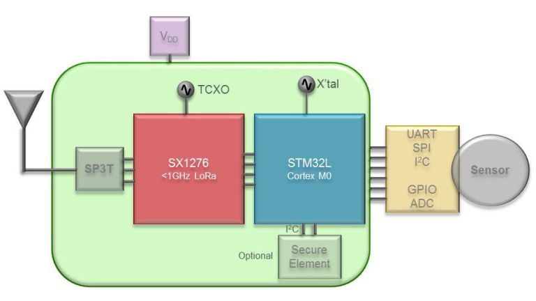 CMWX1ZZABZ-078框图