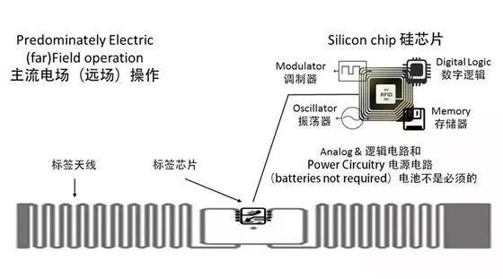 超高频RFID电子标签构成