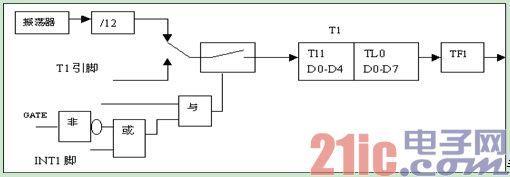 51单片机定时/计数器的方式控制字