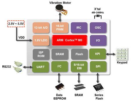 NUC029LAN原理图