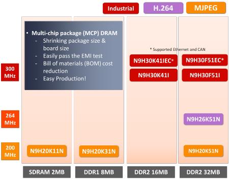 N9H Series