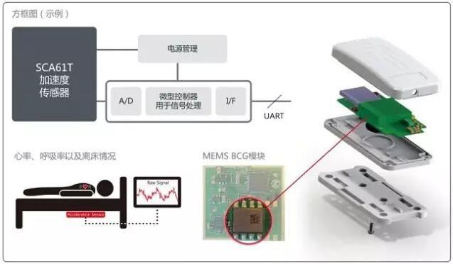 村田推出的BCG心率测量方案及BCG模块