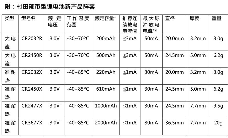 村田纽扣硬币型锂电池产品大全与选型