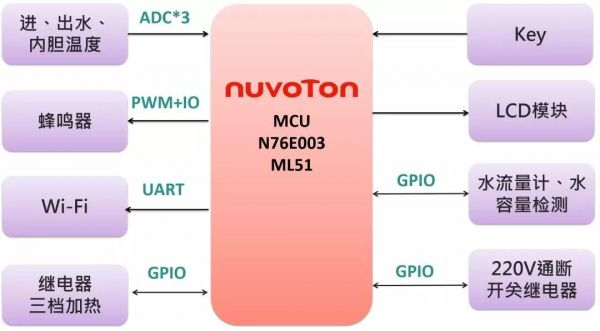 N76E003智能热水器方案