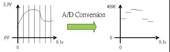 M480 ADC工作原理