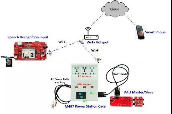 新唐M487智能电源管理器解决方案