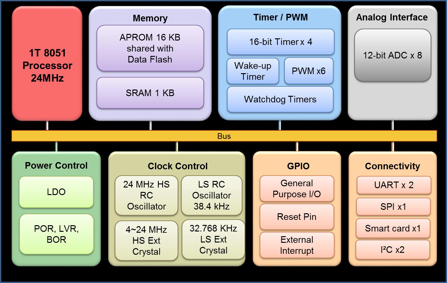 ML51PB9AE功能框图