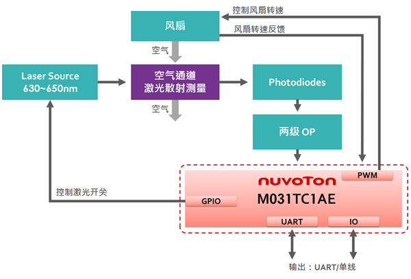 新唐 PM2.5 雷射检测模块解决方案