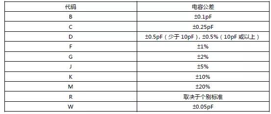 村田MLCC电容容差(误差精度)