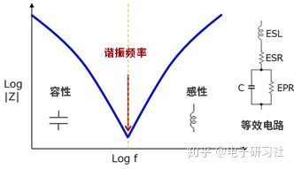 电容的频率特性