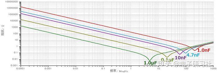 不同容值的电容器的阻抗频率特性