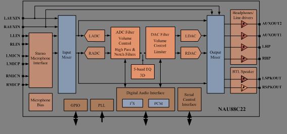 NAU88C22YG产品框图