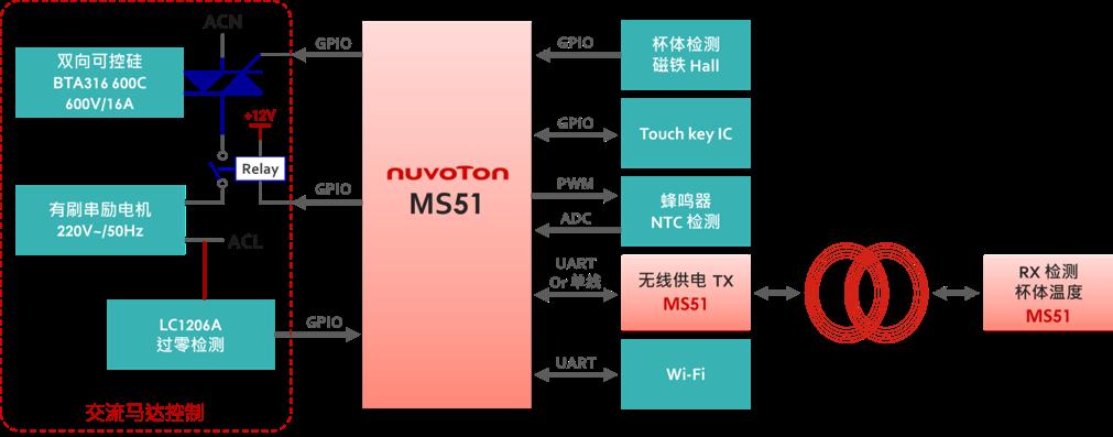 MS51无线充电供电与数据传输解决方案示意图