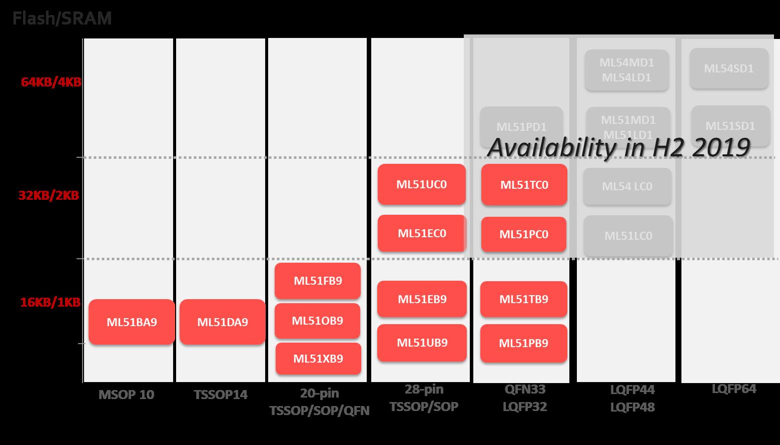 新唐低功耗ML51系列产品发现线路图