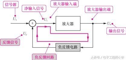 图1-31 负反馈电路分析示意图