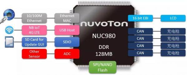 新唐NUC980充电桩解决方案