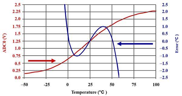 图 3:4.7 kΩ 村田热敏电阻与 4.7 kΩ 标准电阻器串联的线性响应