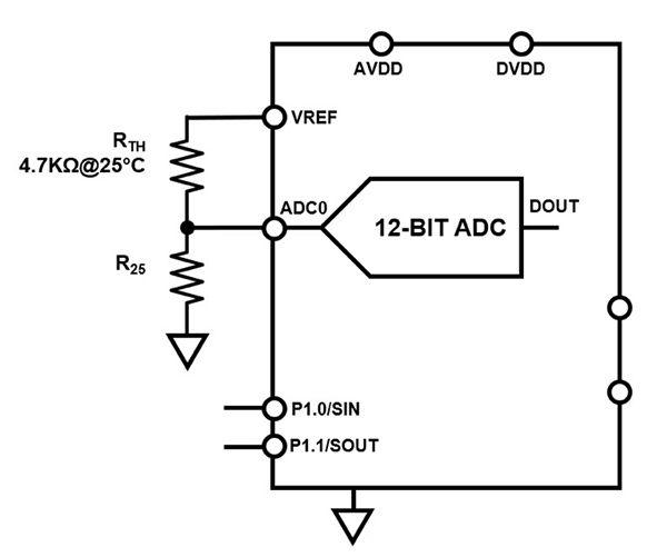 图 2:分压器(RTH 和 R25)配置可使热敏电阻响应线性化