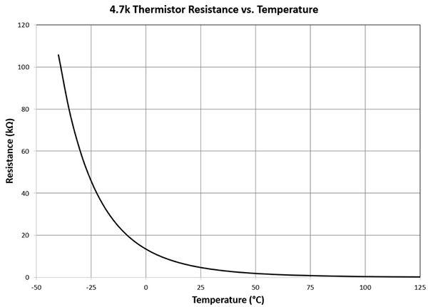 典型 村田NTC 热敏电阻的电阻 - 温度特性具有高度非线性