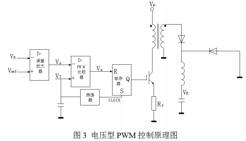 两种控制æ–1式的实现原理图