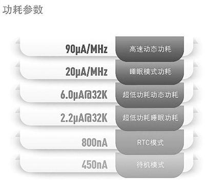 华大半导体HC32L110功耗参数