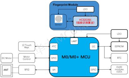 嵌入式指纹识别应用框图
