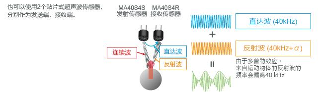 村田超声波传感器MR40S4S与MR40S4R检测状态