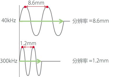 频率越高则衰减越大,到达距离越短。